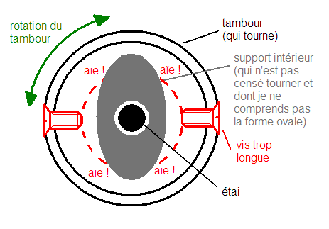 Petite dessin en coupe de l'enrouleur (merci paint), pour illustrer l'absurdité du montage existant, empêchant la rotation du tambour ...