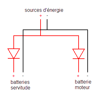 Séparateur de batteries