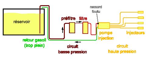 circuitGasoil.png